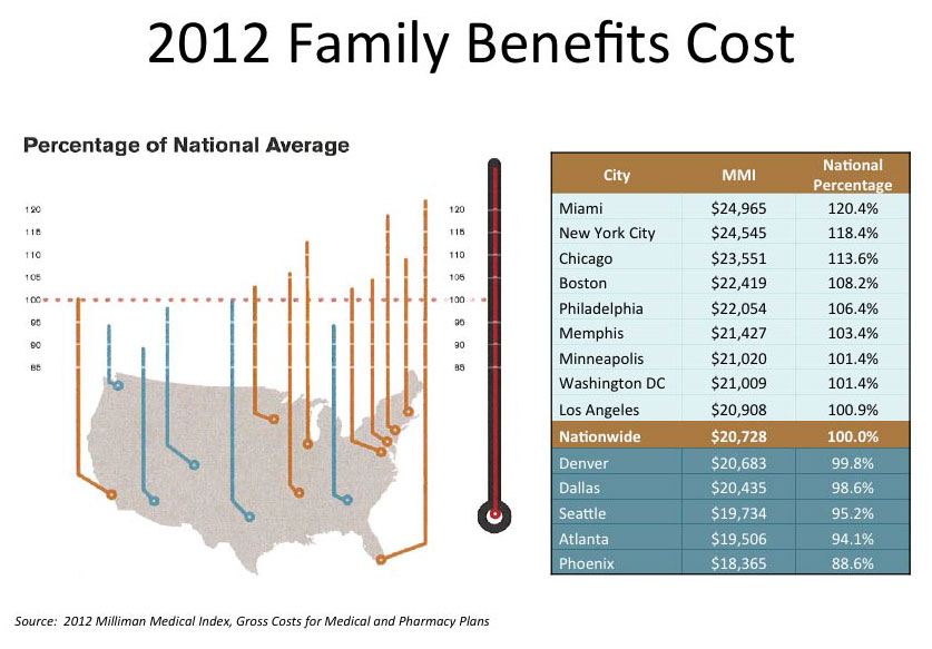 2012 Family Benefit Costs graph
