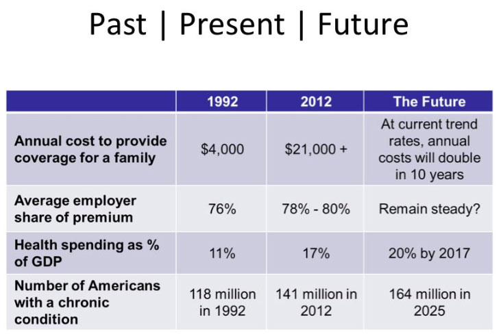 health insurance cost 1992 to 2012