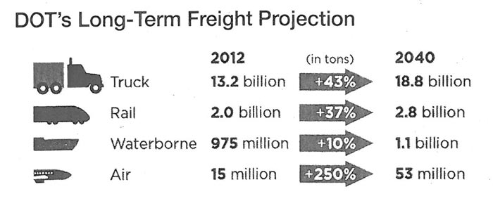 DOT's long term freight projection