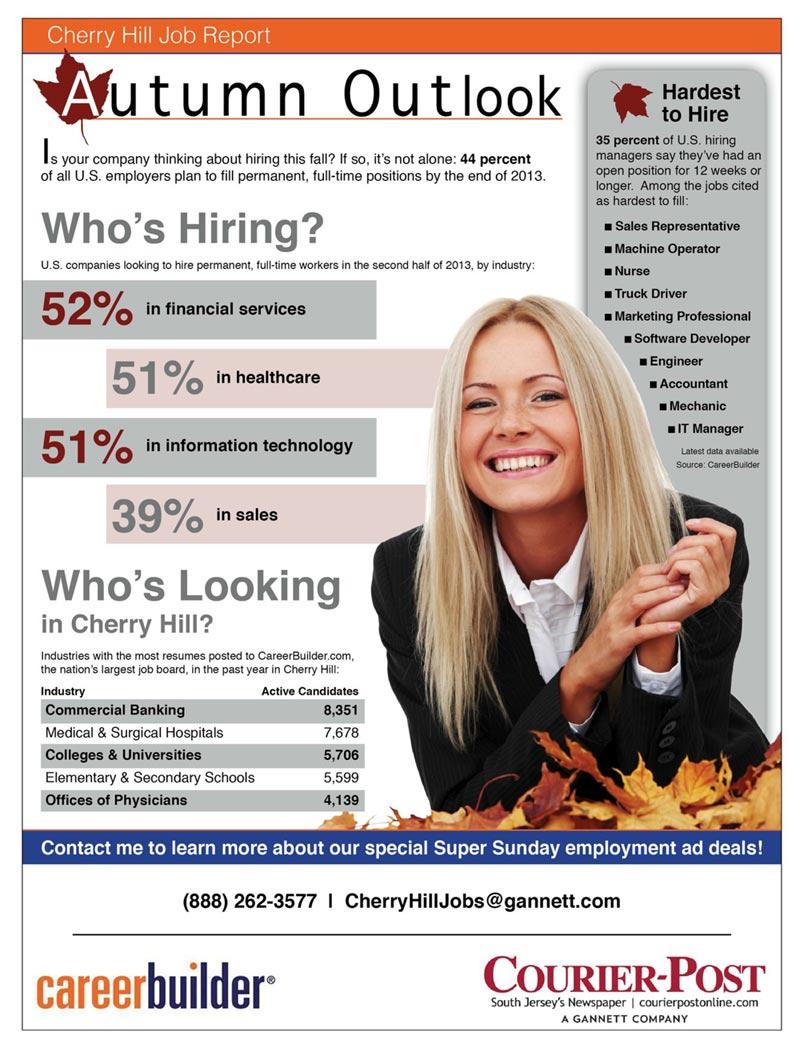 Career Building hiring outlook 2016