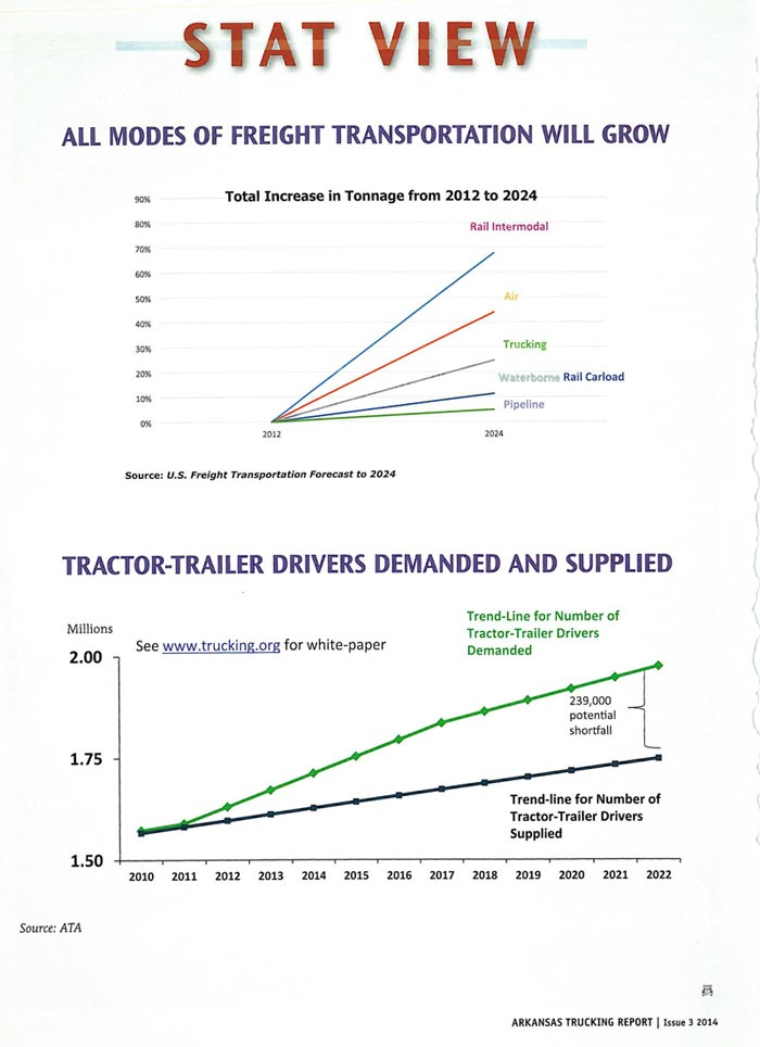 Stats – Growth of Freight Transportation