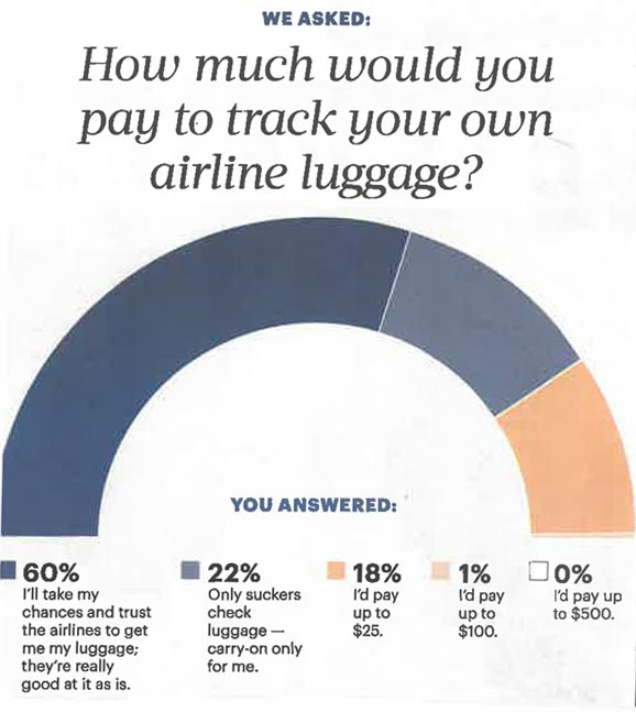 How Much Would You Pay to Track Your Own Airline Luggage?
