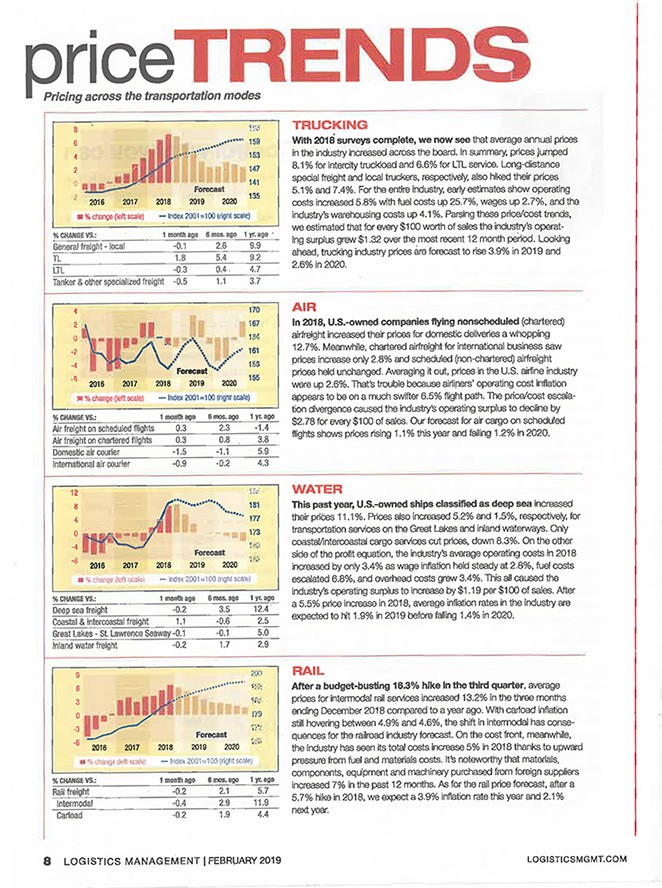 Price trends magazine clipping