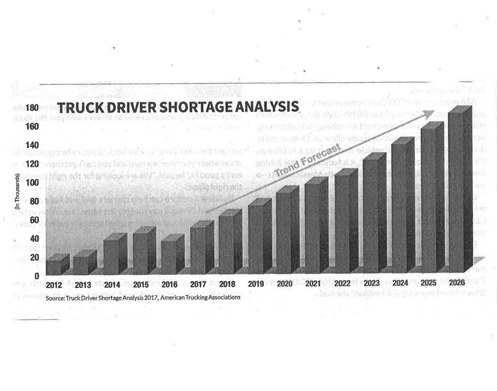 Truck driver shortage analysis graph